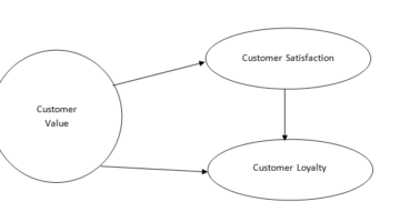 antecedents of customer loyalty